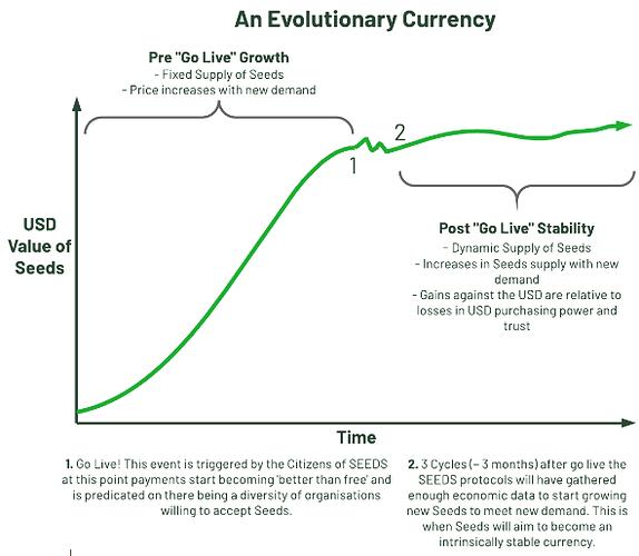 Moneda evolutiva