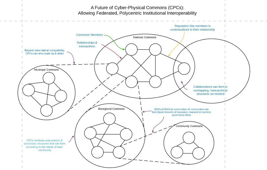 Biophysical commons