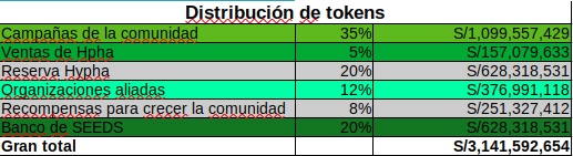 Distribución de tokens